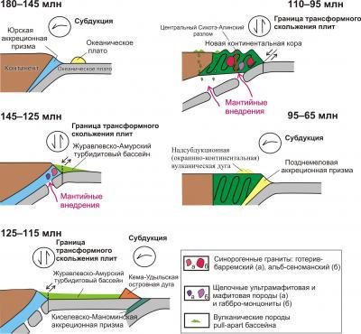 Рис. 4. Геодинамические режимы вдоль восточной окраины Азиатского континента в мезозое