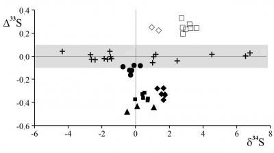 Рис. 5. График, иллюстрирующий величину изотопной аномалии серы (δ33S), обнаруженной в исследуемых сульфидах: светлые значки (ромб и квадрат) – образцы с положительной аномалией; черные (ромб, квадрат и треугольник) – образы с отрицательной аномалией; серая заливка – область, в пределах которой лежат значения δ33S образцов (черные кружки и крестики), отвечающие обычному закону масс-зависимого фракционирования серы