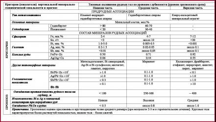 Таблица. Характеристика типовой вертикальной минерально-геохимической зональности рудных тел на скарновых месторождениях Дальнегорского района