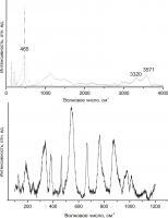 КР-спектры стекла расплавного включения в кварце: серая линия отвечает силикатному стеклу с широкой линией около 465 см-1 и широкими линиями около 3320 см-1 (колебания О-Н) и 3571 см-1 (колебания H2O); черная линия отвечает спектру минерала-хозяина (кварц)