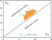 Рис. 1. Диаграмма изотопных соотношений Hf и Nd (ε) для субдукционных лав Курило-Камчатской островодужной системы: 1 – средний миоцен; 2 – плиоцен; 3 – плейстоцен; 4 – голоцен; оранжевое поле – лавы различных структурно-фациальных зон Камчатки и Командорских островов; сплошная линия – граница между мантиями Индийского и Тихоокеанского MORB-типов