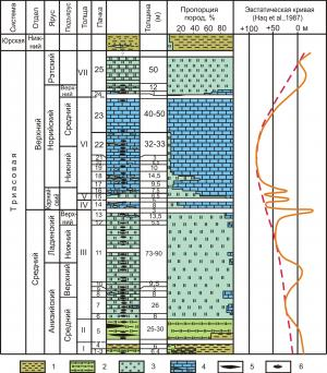 Рис. 3. Изменение состава триасовых отложений в бассейне р. Хор (Сихотэ-Алинь) и глобальные изменения уровня моря. Породы (1–5): 1 − алевритисто-глинистые, 2 − глинисто-кремнистые, 3 − кремни, 4 − известняки, 5 − углеродистые кремнисто-глинистые; 6 − микрофауна конодонтов