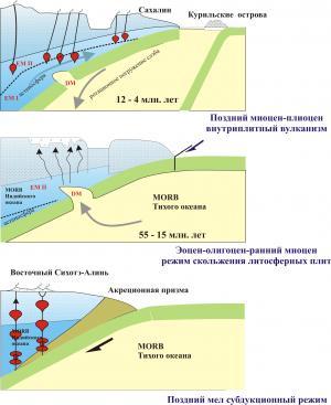 Рис. 4. Модель развития Восточного Сихотэ-Алиня в позднем мезозое и кайнозое