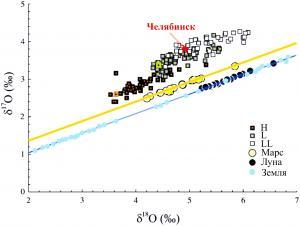 Рис. 5. Соотношение δ17O и δ18O в метеоритах H-L-LL, марсианских метеоритах и линия масс-зависимого фракционирования изотопов кислорода в земных и лунных породах
