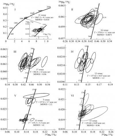 Рис. 9. Изотопные U–Pb-диаграммы с конкордией для цирконов метаморфических и магматических пород восточной оконечности Селенгино-Станового орогенного пояса