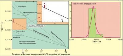 Рис. 10. Изотопная эволюция гафния в хондритовом резервуаре