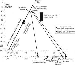 Рис. 12. Изотопные отношения в геотермальных водах и опалах: стрелками соединены составы геотермальных растворов влк. Менделеева (о-в Кунашир, Курильские о-ва) и опалов, выпавших из этих растворов. Цифрами показана температура геотермальных вод на поверхности