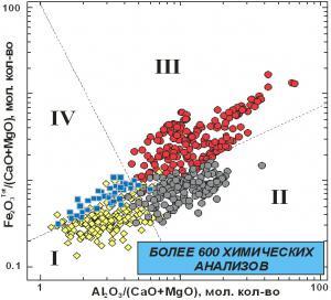 Рис. 15. Классификационная диаграмма для кислых вулканических пород современных геодинамических обстановок: I − зоны надсубдукционного магматизма островодужного и окраинно-континентального типов; II − зоны скольжения литосферных плит внутри- и окраинно-континентального типов; III − зоны внутриплитного магматизма океанического и континентального типов; IV − зоны спрединга