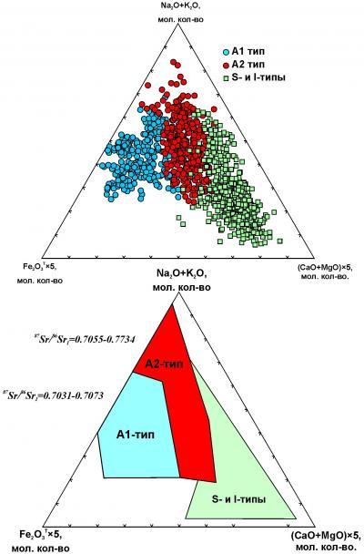 Рис. 2. Диаграмма (Na2O+K2O) – Fe2O3Tх5 – (CaO+MgO)х5 (мол. кол-во): A1 − поле кремнекислых пород внутриплитных геодинамических обстановок: океанических островов и континентальных рифтов; A2 − поле кислых магматических ассоциаций, проявленных в геодинамических условиях внутри- и окраинноконтинентального типов