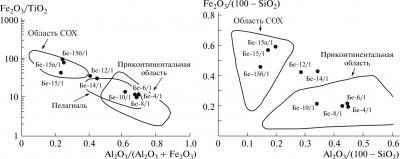 Рис. 4. Кремнистые породы Таухинского террейна на дискриминационной диаграмме