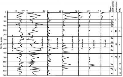 Рис. 11. Изменения палеосообществ комплексов планктонных фораминифер в осадках Охотского моря и их корреляция с морскими изотопными стадиями