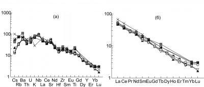 Рис. 2. Мультикомпонентные диаграммы распределения микро  (а) и редкоземельных (б) элементов в щелочных базальтах о. Жохова, нормированные к примитивной мантии