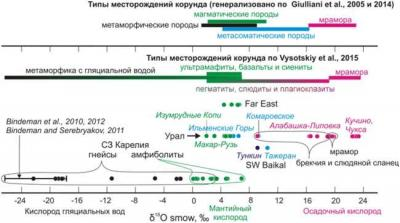 Рис. 3. Изотопный состав кислорода из корундов России и других частей мира